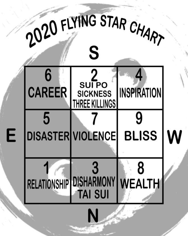 Flying Stars Chart 2020
