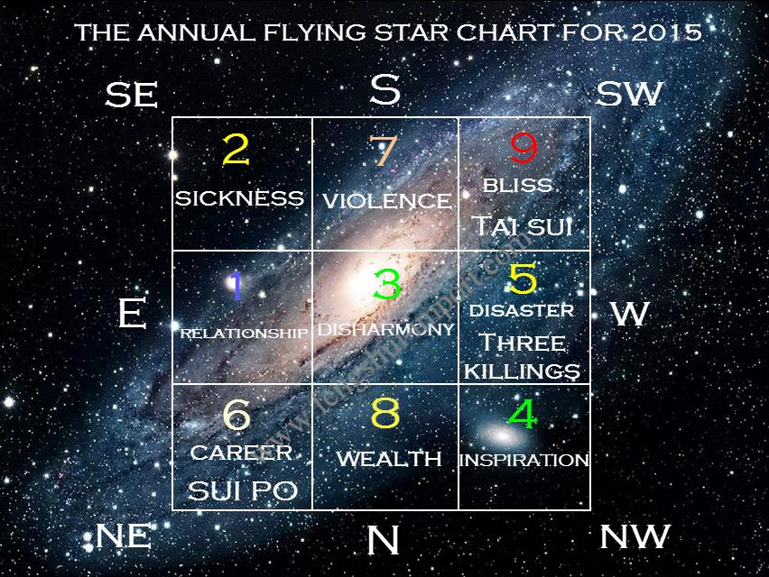 feng shui flying stars 2015