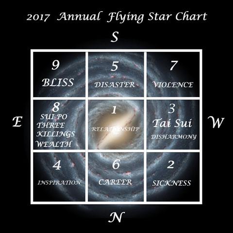 feng shui flying stars 2017