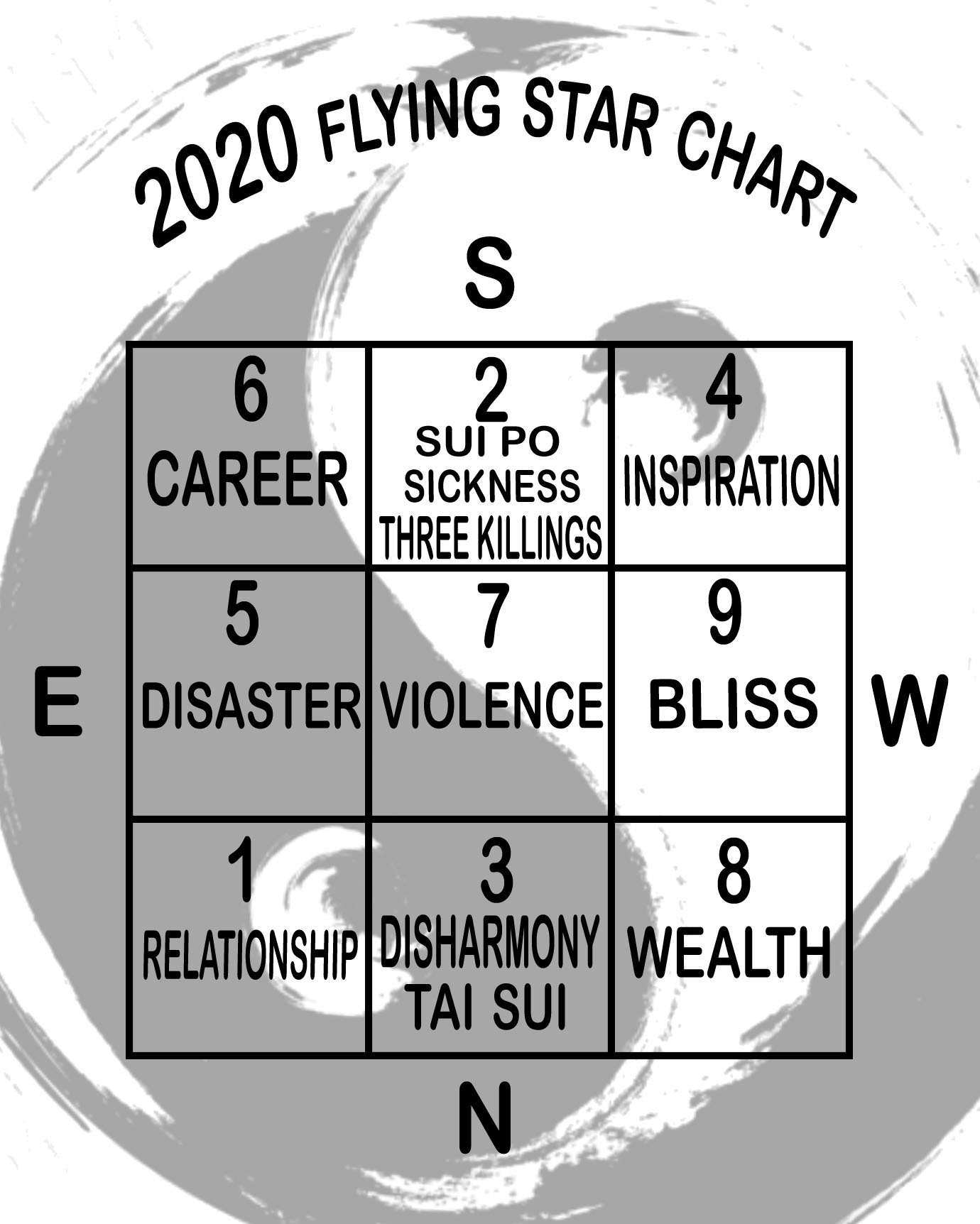 Flying Star Chart 2020