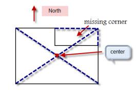 illumination of Missing Corners
